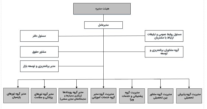 چارت سازمانی گروه پارسیان